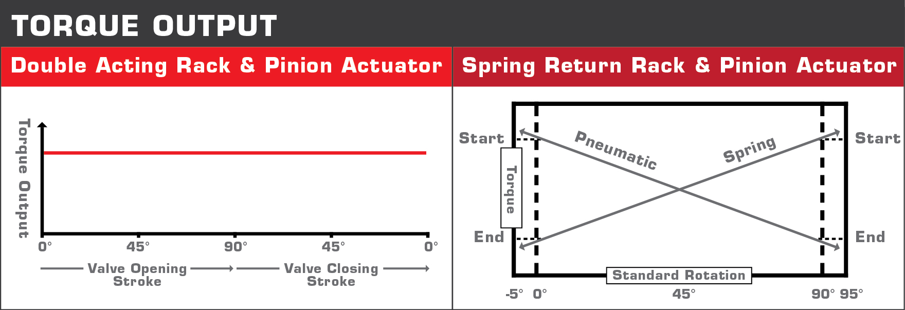 How to Properly Size an Actuator - Part 2