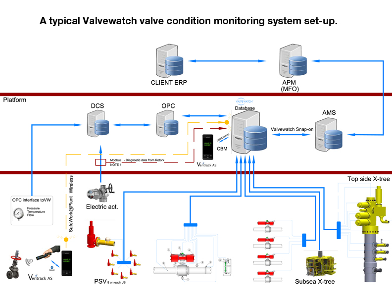 How a Valve Condition Monitoring System Can Protect your People and