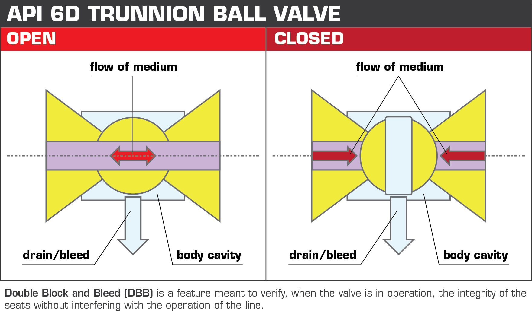 api 6d trunnion ball valve