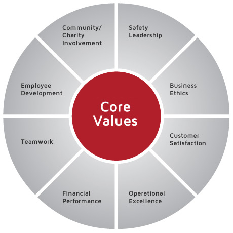 MRC Global Core Values